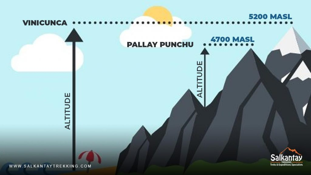 Altitude: Pallay Punchu and Vinicunca